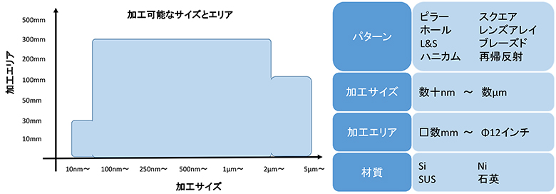 カスタムモールドのパターン,加工サイズ,加工エリア,材質の対応表