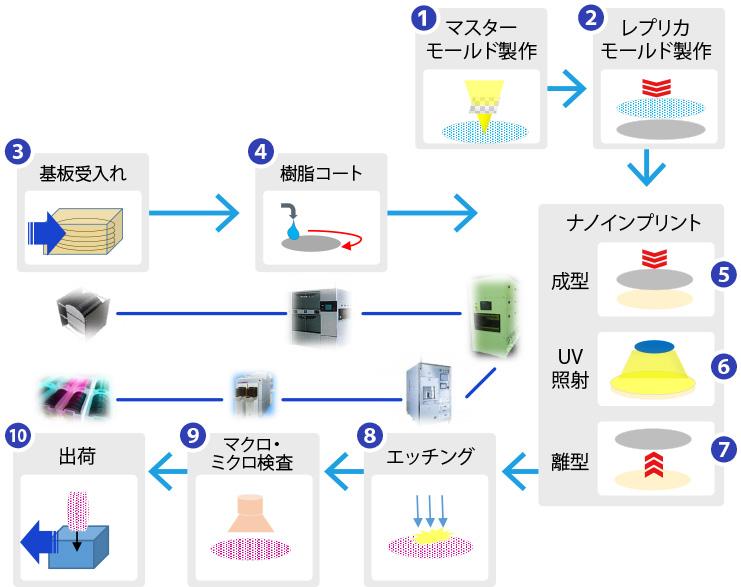 ナノインプリントのウェハープロセス図