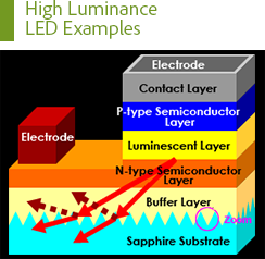 High Luminance LED Examples