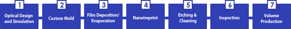 Nanoimprint Foundry Service (Volume Production Service)