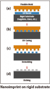 Nanoimprint on rigid substrate